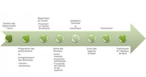 Solution Laboratoire, lims, solution, cycle de vie échantillon
